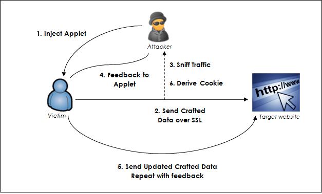 SSL Beast Attack - source: http://contextis.com/