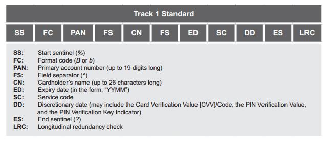 Track 1 Standard