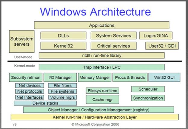 Figure 1: Windows Architecture Source: logs.msdn.com