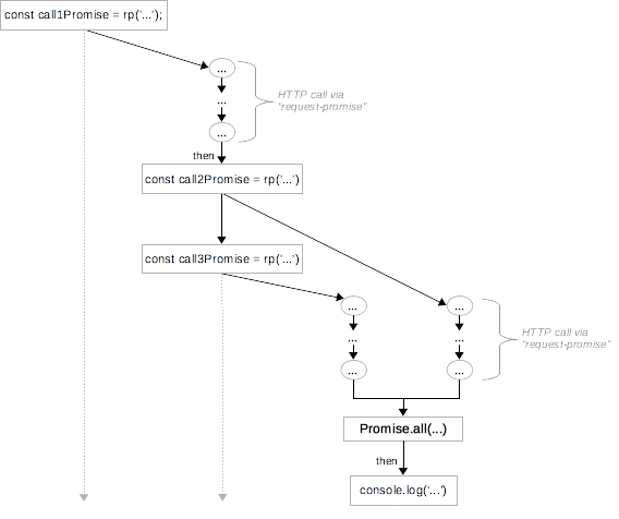 Diagramme example 2