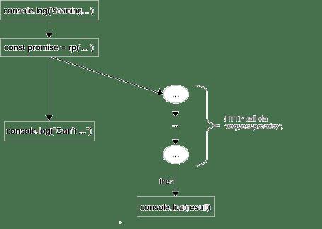 Diagramme du 1er example