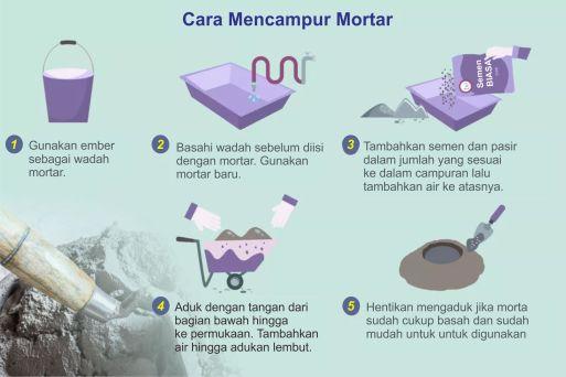 Penggunaan Semen Mortar