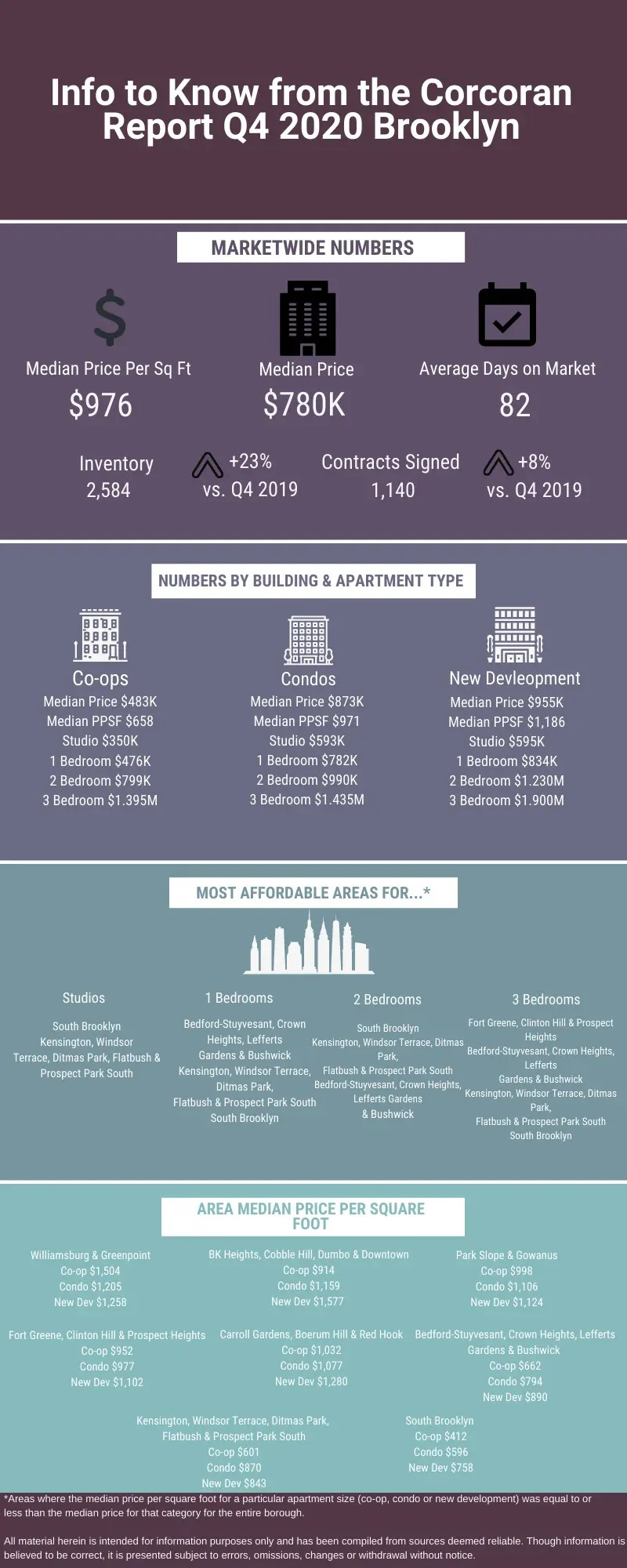 Infographic with data about the Manhattan sales