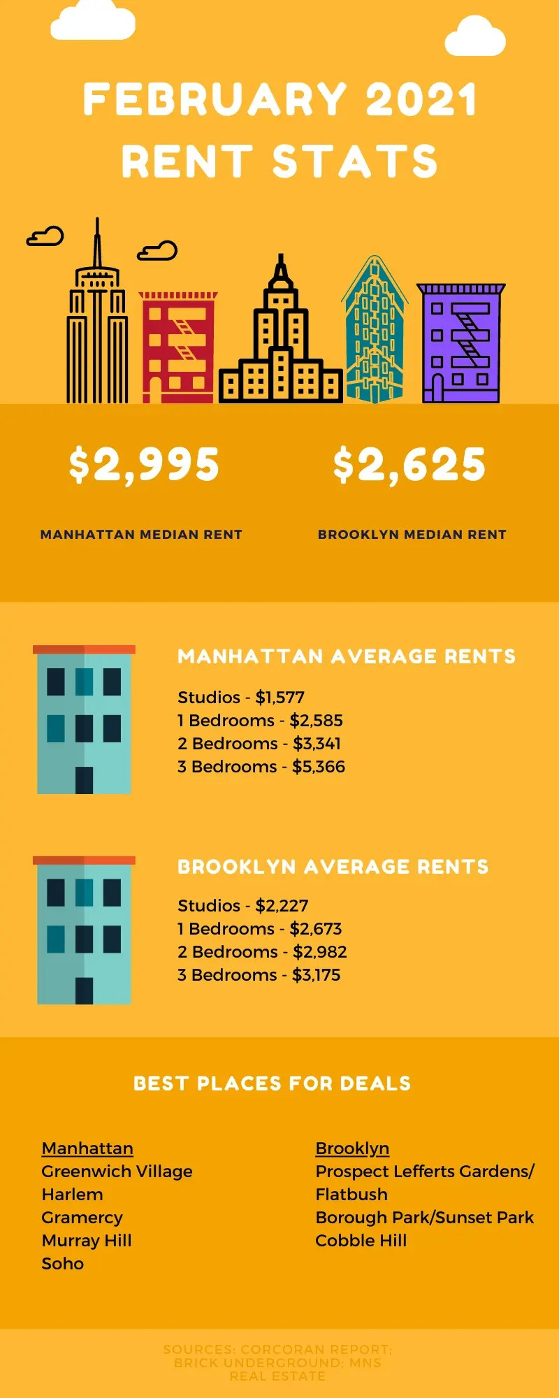 Infographic showing rental market information for the NYC rental market during February 2021