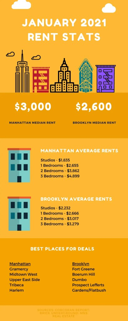 Summary of rental market statistics for Manhattan and Brooklyn for the month of January 2021