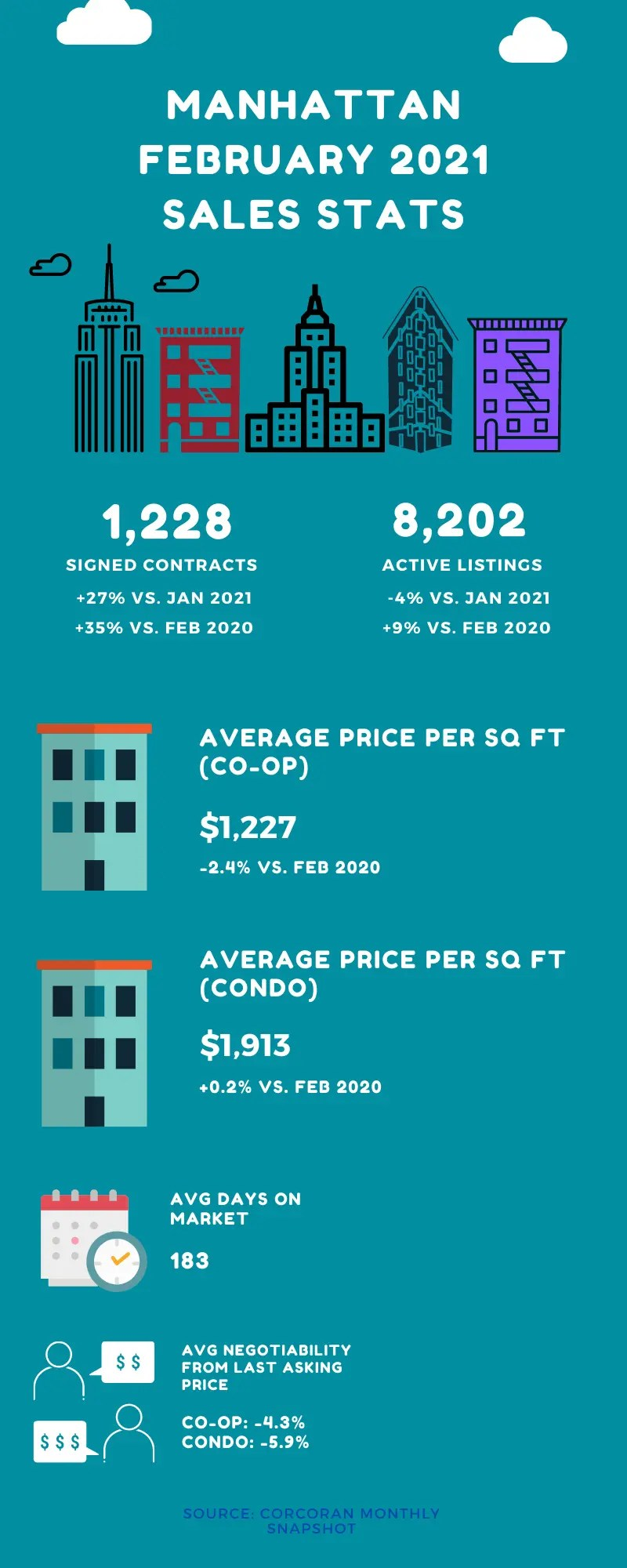 Infographic set on a blue background with icons showing a monthly market update for Manhattan for the month of February 2021