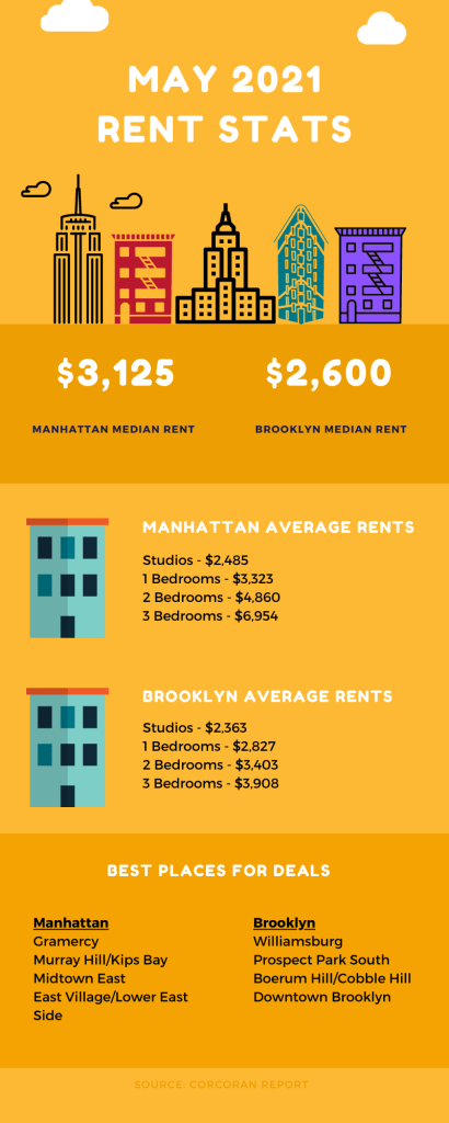 Infographic showing NYC rental market information for May 2021