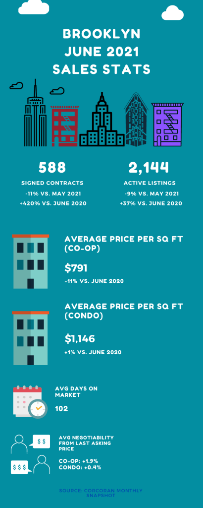 Infographic showing sales market stats for Brooklyn in the month of June 2021