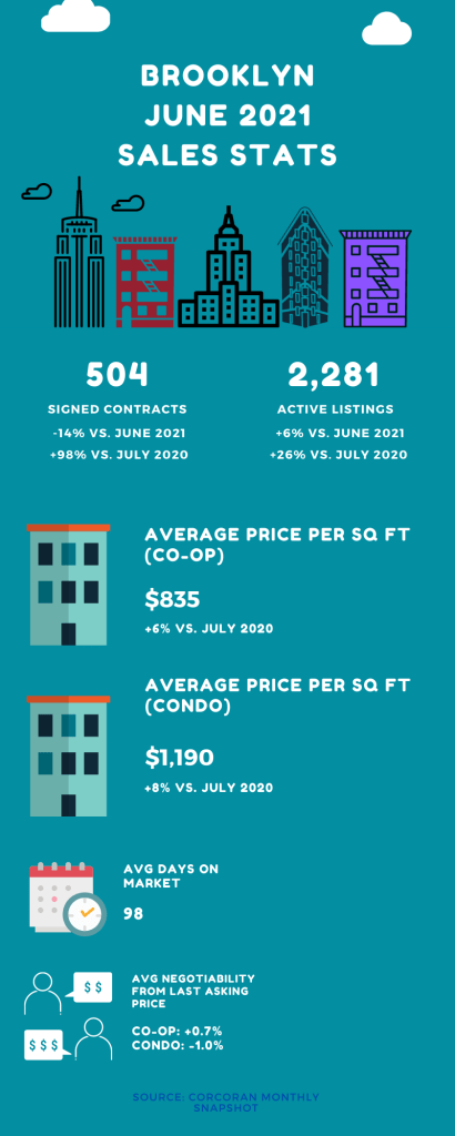 Infographic showing sales market stats for Brooklyn in the month of July 2021