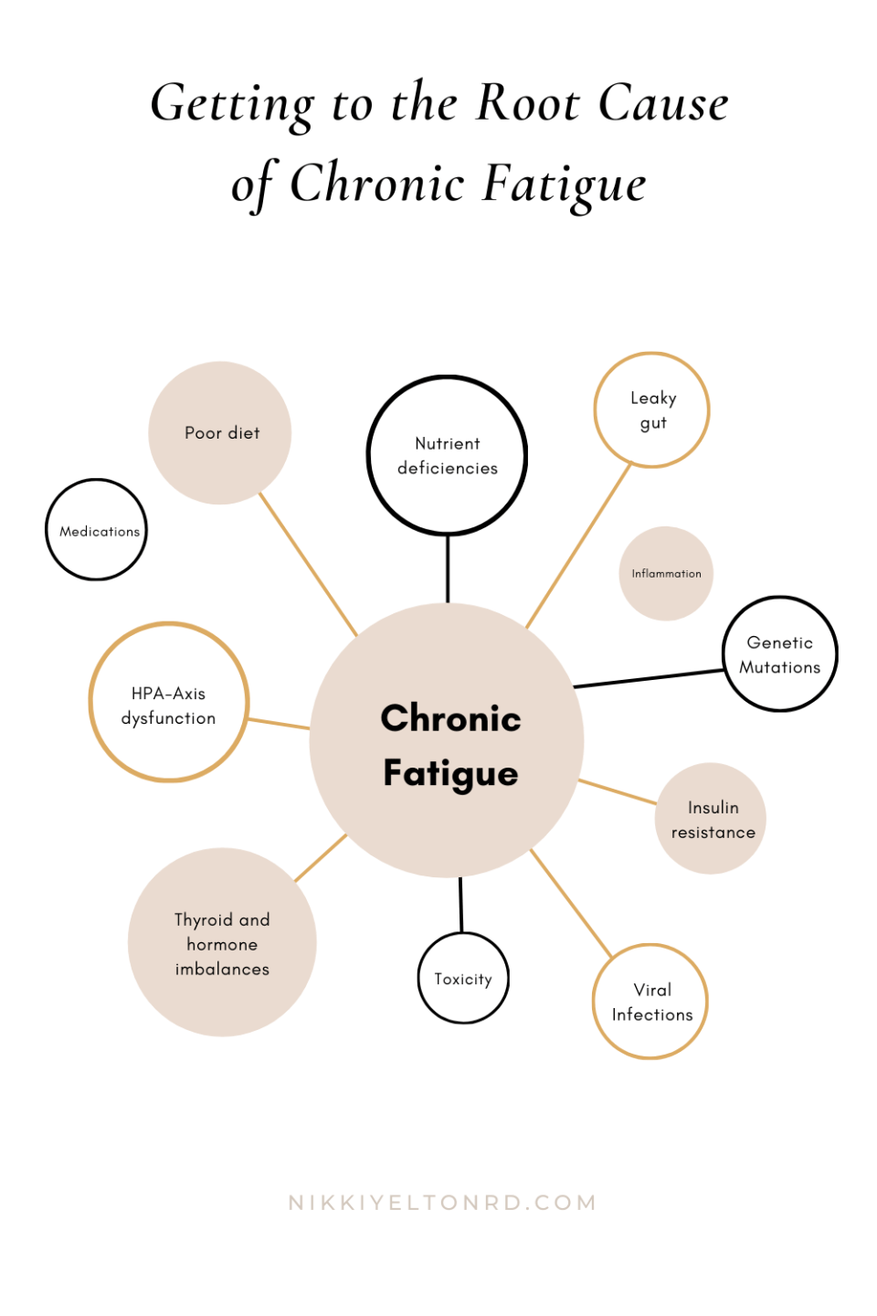 Common underlying causes of fatigue
