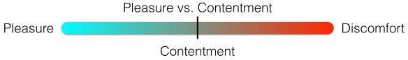What Does Optimistic Mean Pleasure vs. Contentment