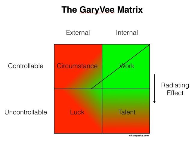 GaryVee Matrix 7