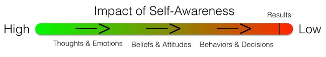 Self Awareness Activities Impact Graph