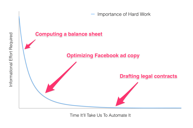 The Future of Work Graph Annotated