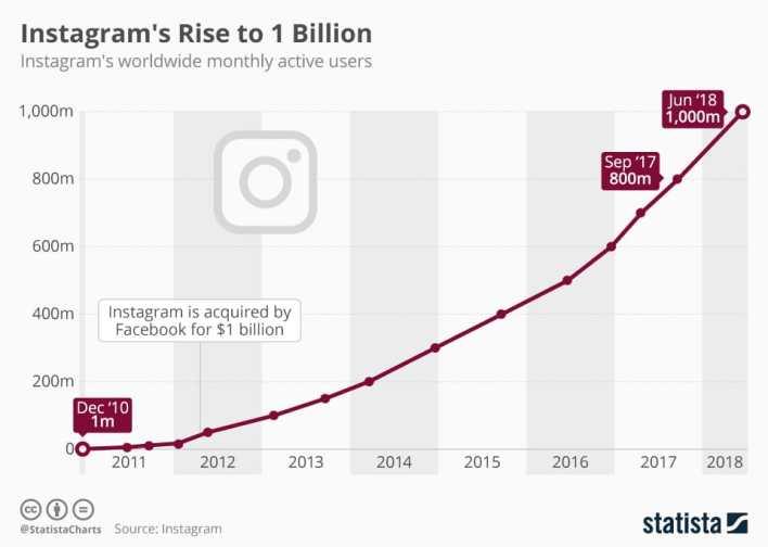 Bagaimana Cara Mendapatkan Banyak Follower di Instagram?