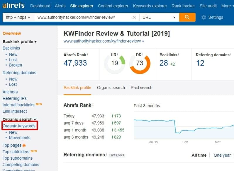 Plug the link into Ahrefs when looking for lifestyle blog post ideas