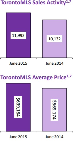 June 2015 in TOronto Real Estate