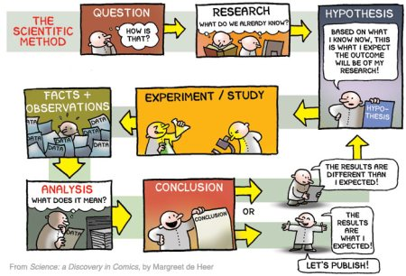 http://nbmpub.com/blog/2013/05/06/the-scientific-method/