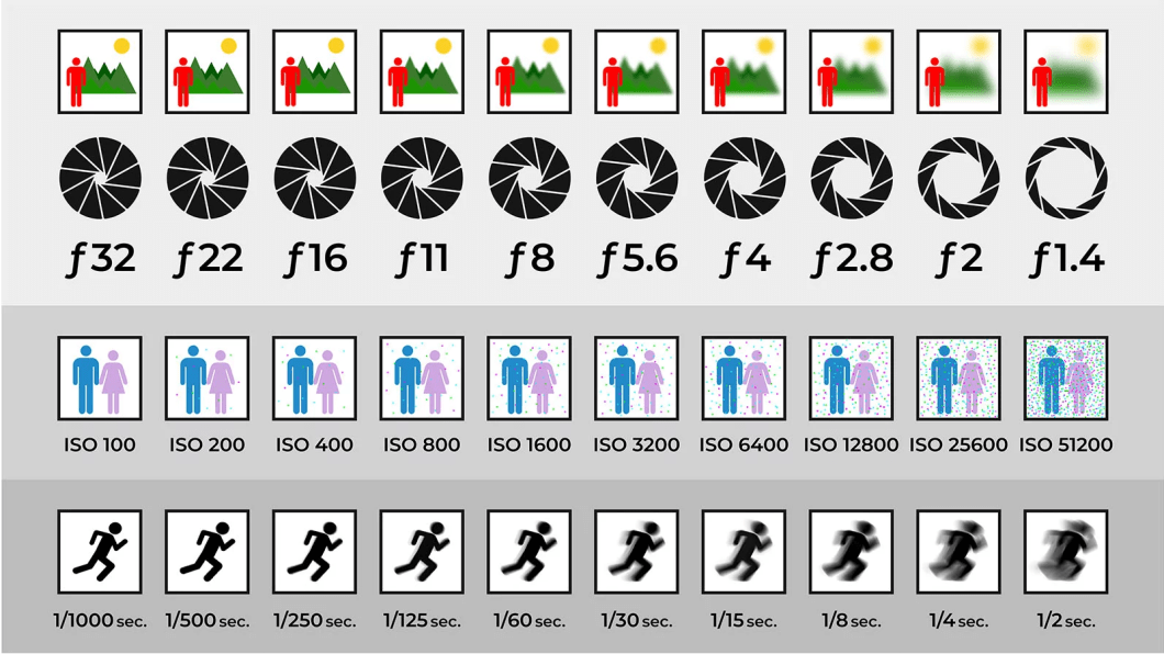 Aperture, ISO and shutter speed illustration