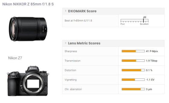 Obiettivo Nikon Nikkor Z 85mm f / 1.8 S testato presso DxOMark