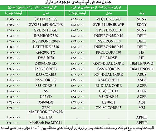 قیمت لپ تاپ با عکس و مشخصات