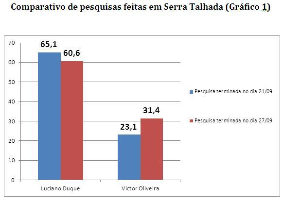 Perda percentual do candidato Luciano Duque em 06 dias, ou seja entre a pesquisa terminada no dia 21/09 (Pesquisa 1) e a data final da pesquisa terminada no dia 27/09 (Pesquisa 2) – -7,4% da sua votação, média de perda por dia = -7,4%/6 = - 1,2% da sua votação Ganho percentual do candidato Victor Oliveira em 06 dias, ou seja entre a pesquisa terminada no dia 21/09 (Pesquisa 1) e a data final da pesquisa terminada no dia 27/09 – 35,9% da sua votação, média de ganho por dia = 35,9%/6 = 6,0% da sua votação Projeção de perda percentual do candidato Luciano Duque entre o dia 28/09 ao dia 02/10, tomando por base a perda média diária entre a pesquisa terminada no dia 21/09 (Pesquisa 1) e a data final da pesquisa terminada no dia 27/09 (Pesquisa 2) = - 1,2% da sua votação
