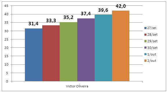 Ganho percentual do candidato Victor Oliveira em 06 dias, ou seja entre a pesquisa terminada no dia 21/09 (Pesquisa 1) e a data final da pesquisa terminada no dia 27/09 – 35,9% da sua votação, média de ganho por dia = 35,9%/6 = 6,0% da sua votação