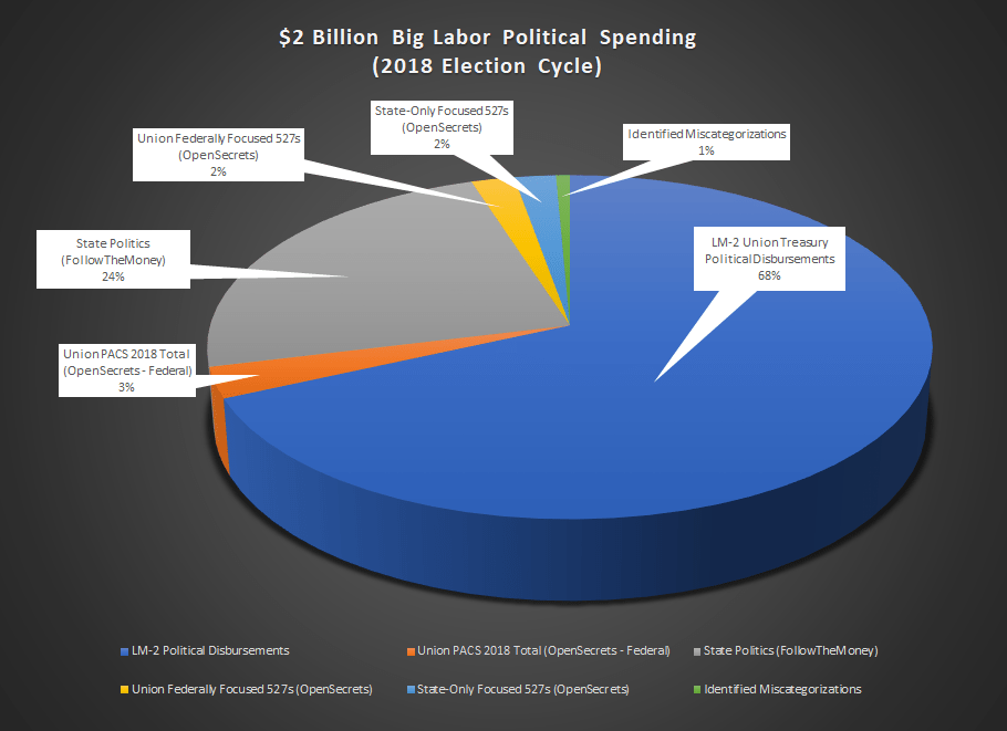 2018-big-labor-political-spending