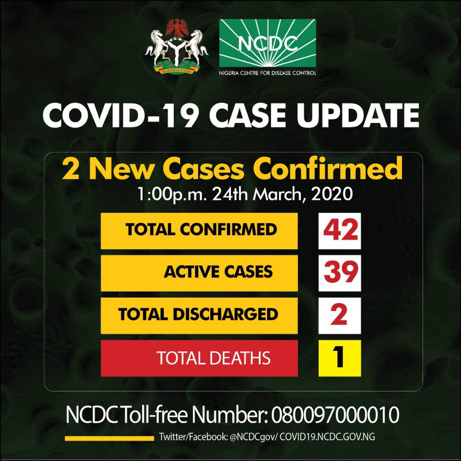 JUST IN: 2 New Cases of Coronavirus confirmed in Lagos and Ogun, total cases now 42 - Nigerian Health Blog
