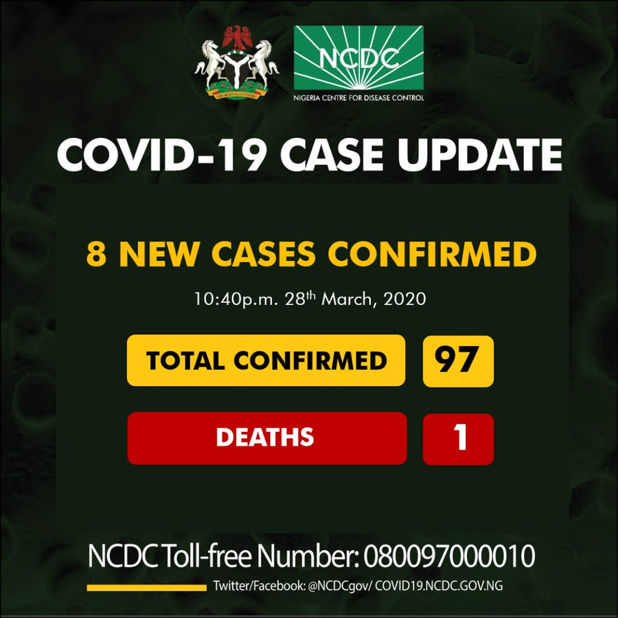 ICYMI: 8 fresh cases of coronavirus confirmed in Nigeria, total cases now 97 - Nigerian Health Blog