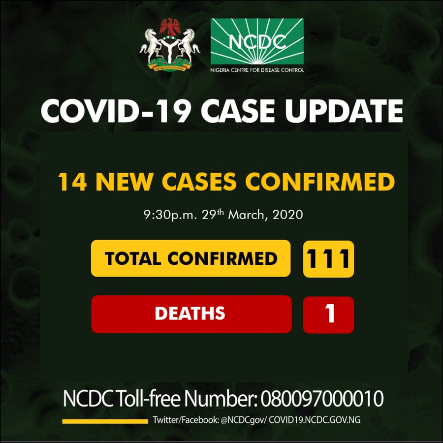 nigerian Govt confirms 14 fresh cases of coronavirus, total cases now 111