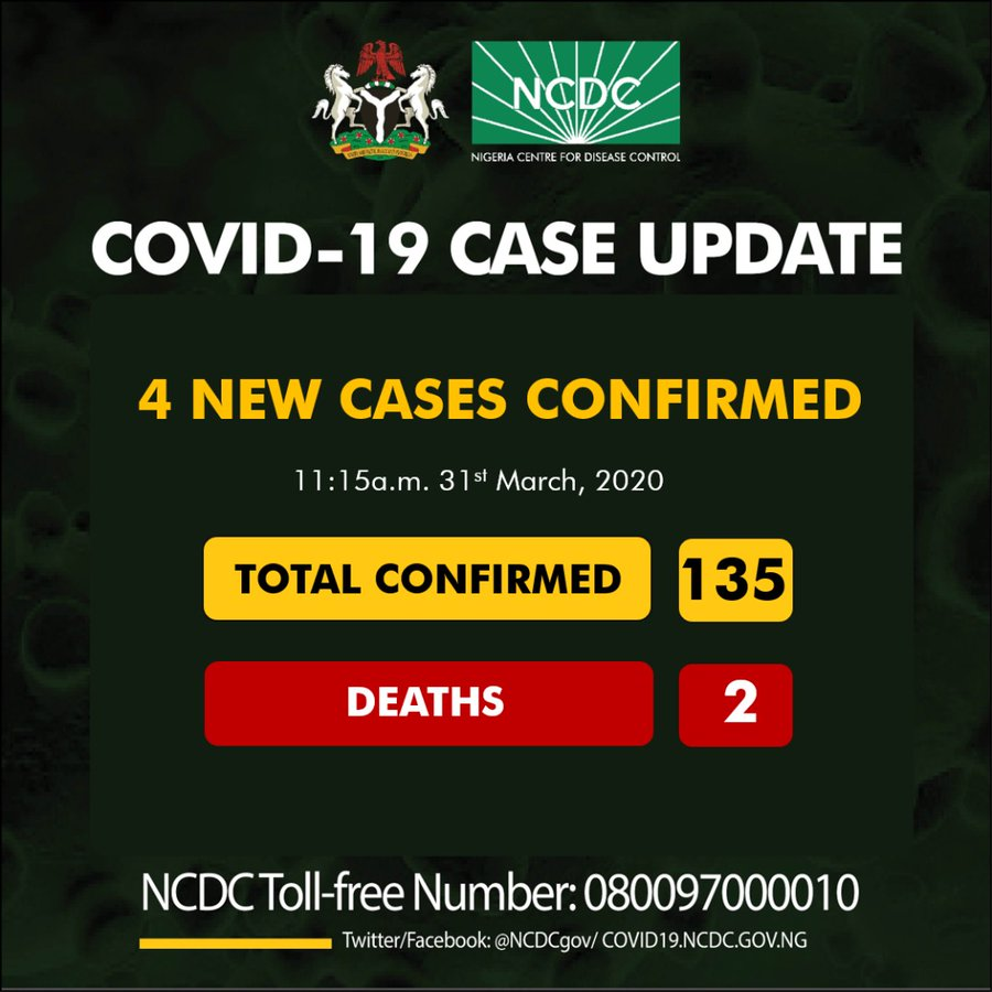 JUST IN: 4 fresh cases of coronavirus confirmed in Nigeria, total cases now 135 - Nigerian Health Blog