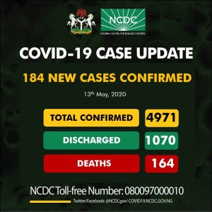 NCDC confirms 184 fresh cases of  COVID-19