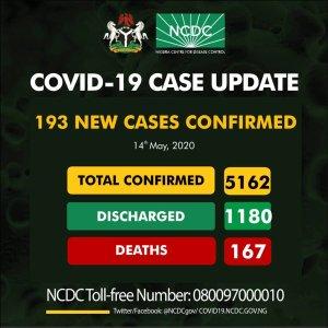 NCDC announces 193 new cases of COVID-19