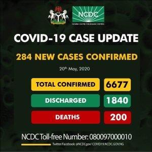 NCDC records 284 new cases of coronavirus