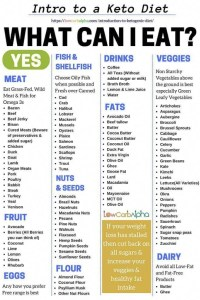 Keto Diet in Nigeria: List of Keto Compliant Foods in Nigeria (Keto diet meal plan in Nigeria)