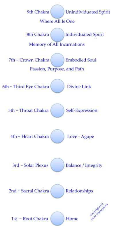 9_chakras