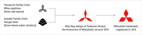 Evolution-and-Analysis-of-the-Mitsubishi-Logo-three-diamonds