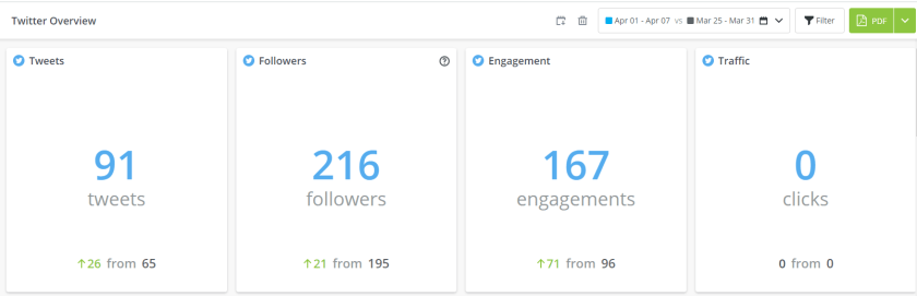 Increase in Tweets, Followers, and engagement through Hootsuite's Social Media Automation.