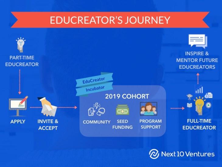 Next 10 Ventures EduCreator Incubator Oct 2018-Media. Journey