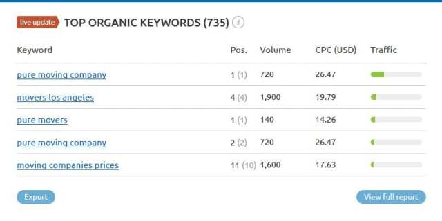 Top Organic Keyword Search volume