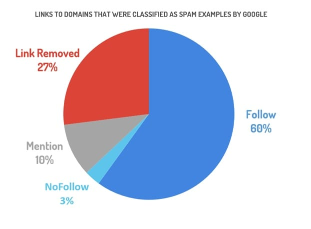 why it's worth looking at NoFollow links