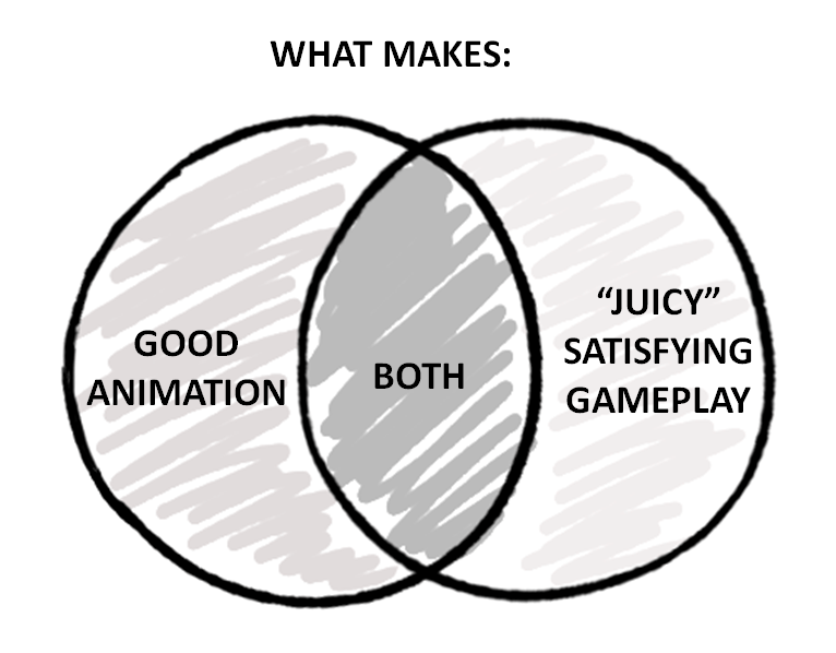 venn diagram of juicy gameplay vs good animation