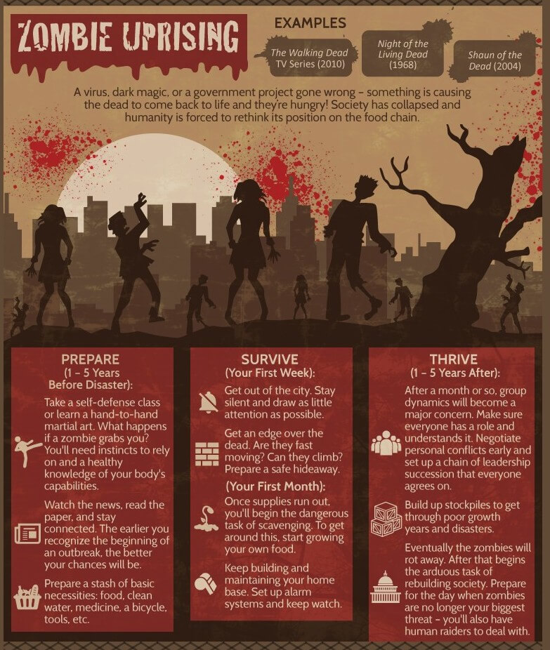 infographic-survival-apocalypse-zombie-uprising-undead