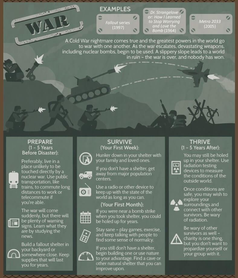infographic-survival-apocalypse-cold-war-nightmare-fallout