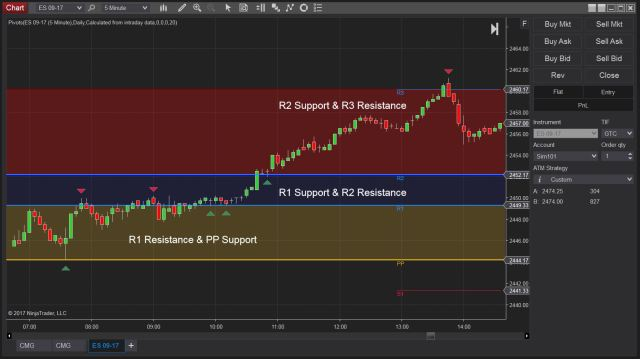 Understanding Pivot Points for Support & Resistance Based Trade