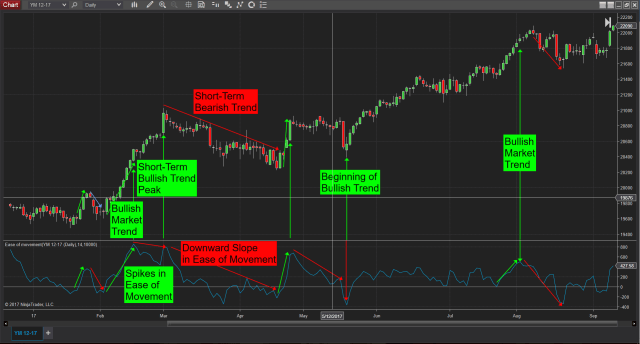 Ease of Movement Trading Indicator