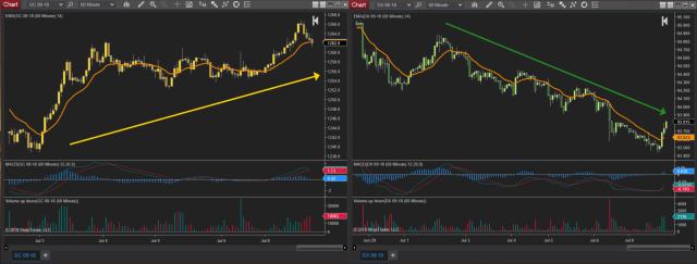 Gold Chart and Dollar Chart