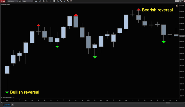 New Indicators Now Available for NinjaTrader 8 Users
