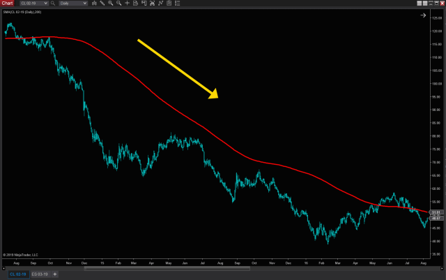 200 day SMA CL downtrend
